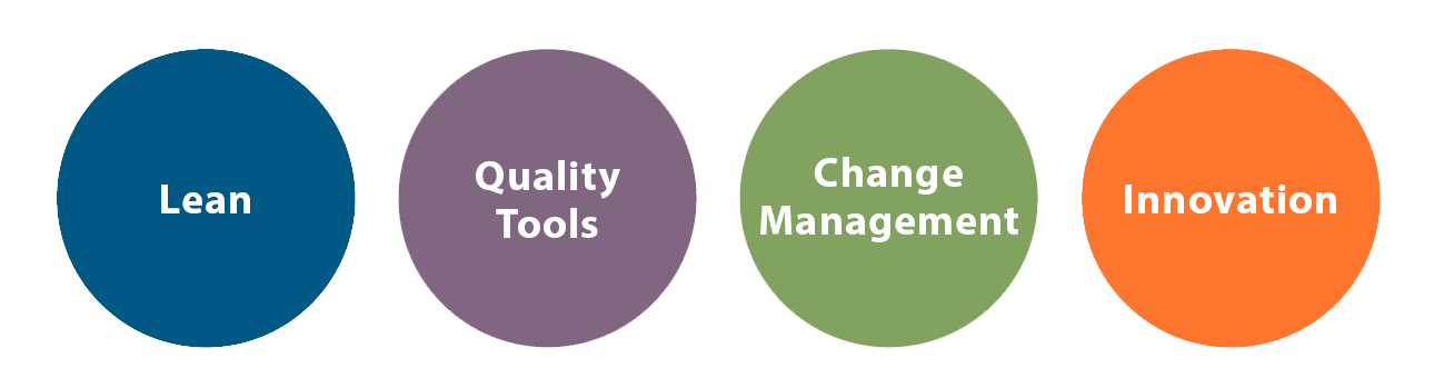 Lean, Quality Tools, Change Management, Innovation